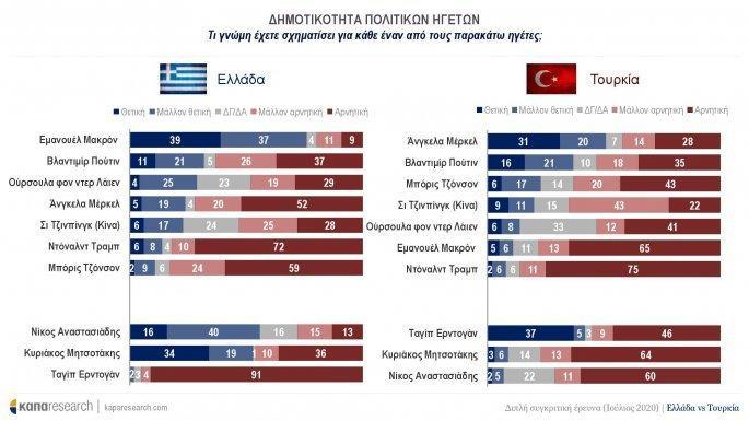 """Η έρευνα που """"πάγωσε"""" τον Ερντογάν: """"Αποκαθήλωση"""" ζητάει το 55%...."""