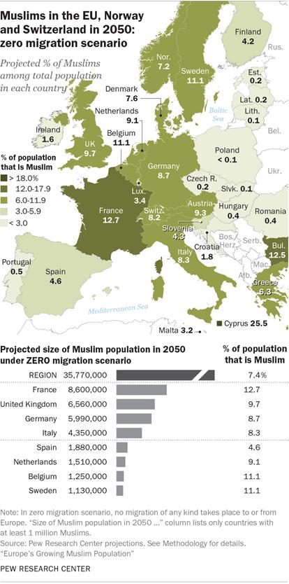 Ζοφερές προβλέψεις από το ινστιτούτο Pew: Στο 1,1 εκατ. οι μουσουλμάνοι στην Ελλάδα το 2050! (εικόνες)