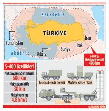 Οι S-400 αλλάζουν τα δεδομένα – Τουρκικός τύπος: «Οι Έλληνες παραβιάζουν τον εναέριο χώρο μας» – Στο στόχαστρο Αιγαίο-Α.Μεσόγειος
