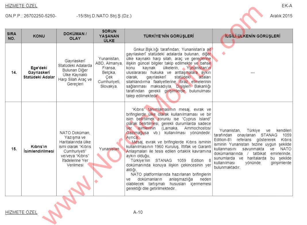 Στη δημοσιότητα έγγραφα-«βόμβα»: Οι Τούρκοι ζητούν αποστρατικοποίηση των νησιών του Αιγαίου – Ασκούν πιέσεις στο ΝΑΤΟ...